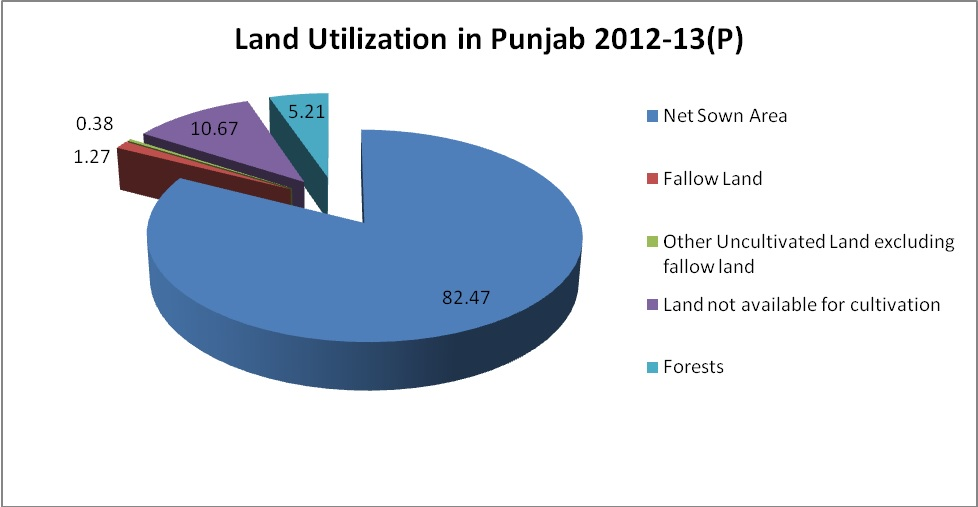 forest in punjab